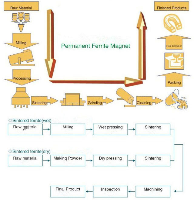 Production Process of Ceramic (Ferrite) Magnets Materials