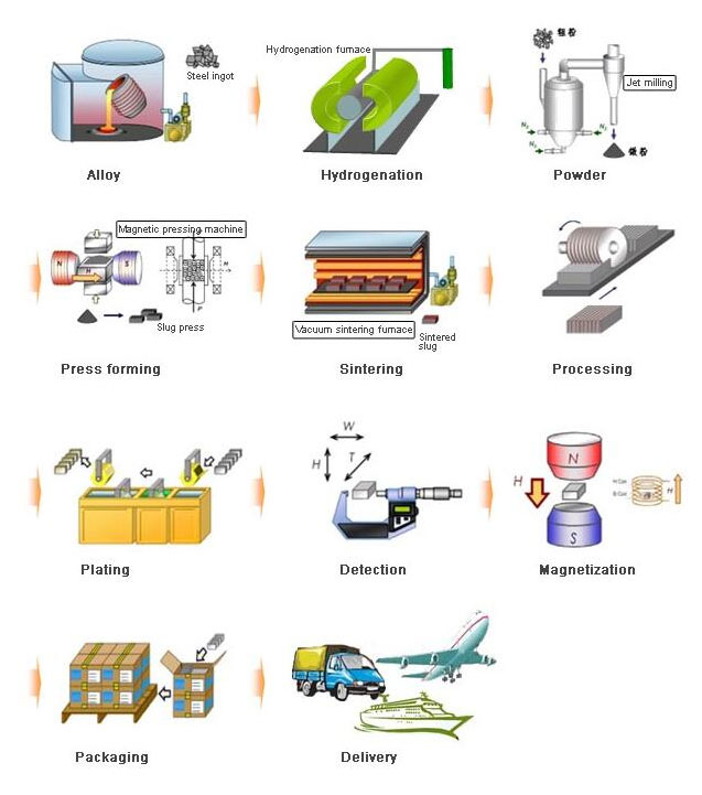 Production Process of Sintering NdFeB Magnets